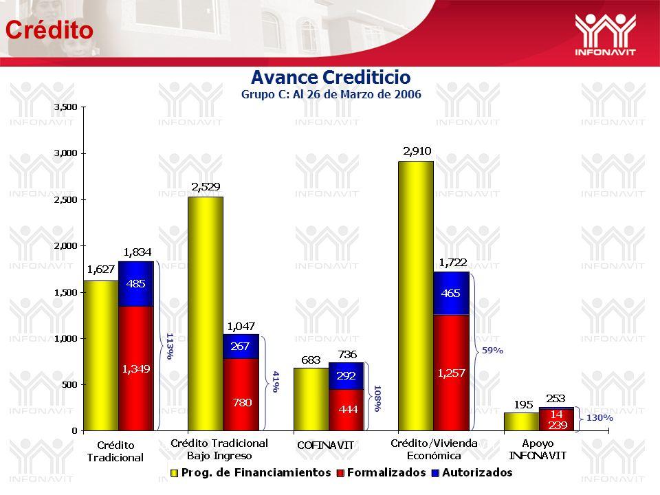 Avance Crediticio Grupo C: Al 26 de Marzo de 2006 41% 59% 130% 108% 113% Crédito
