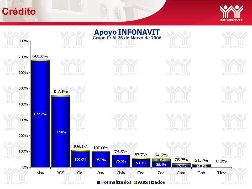 Apoyo INFONAVIT Grupo C: Al 26 de Marzo de 2006 Crédito