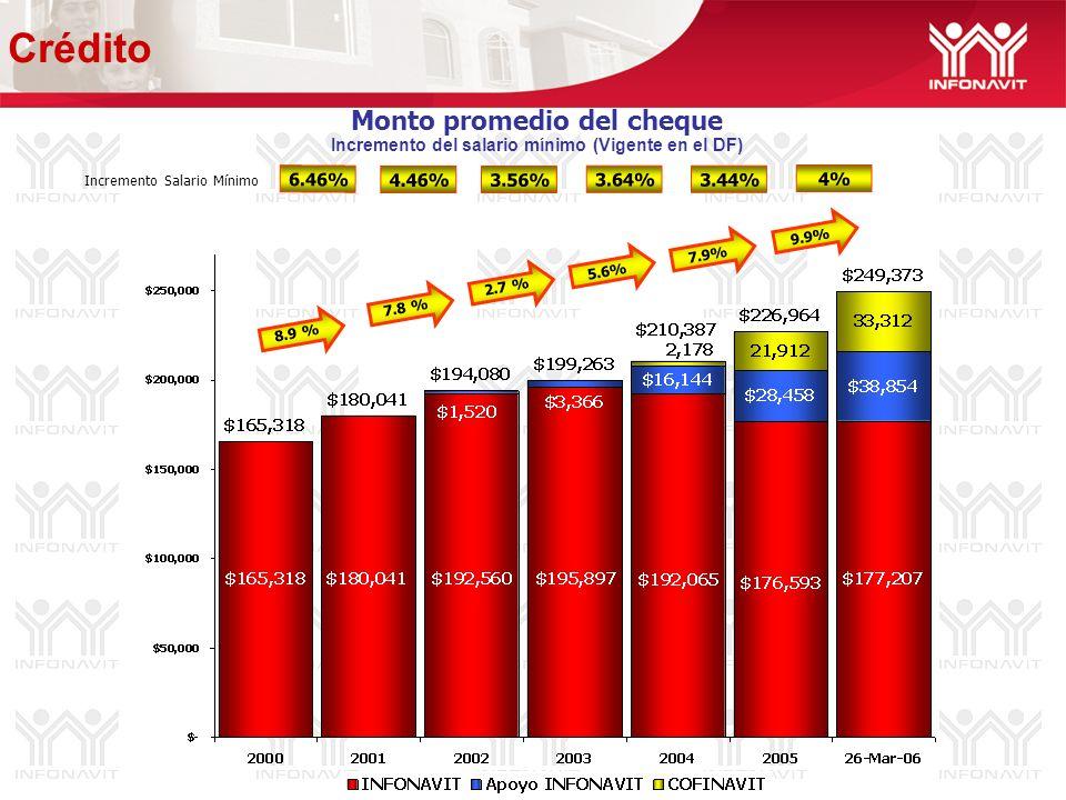 Monto promedio del cheque Incremento del salario mínimo (Vigente en el DF) 6.46% 4.46% 3.56% 3.64% Incremento Salario Mínimo 3.44% 8.9 % 7.8 % 2.7 % 5.6% 7.9% 9.9% Crédito 4%