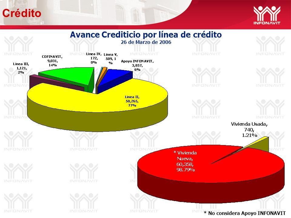 Avance Crediticio por línea de crédito 26 de Marzo de 2006 Crédito * No considera Apoyo INFONAVIT