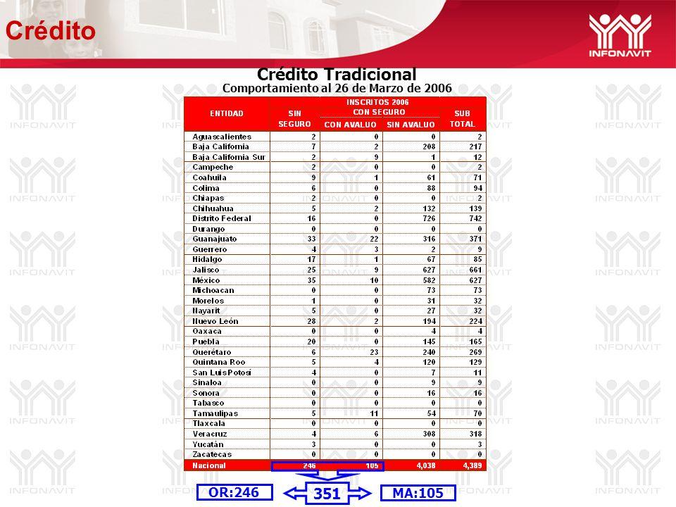 Crédito Tradicional Comportamiento al 26 de Marzo de 2006 MA:105 OR:246 Crédito 351