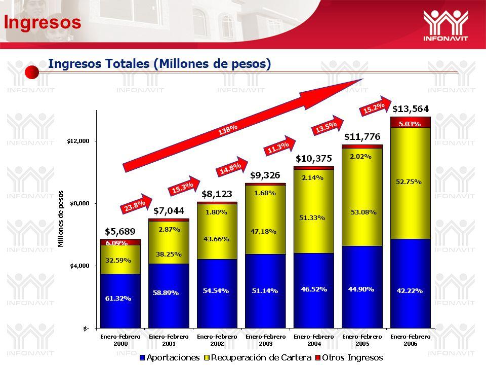 Ingresos Totales (Millones de pesos) Ingresos 14.8% 11.3% 138% 38.25% 58.89% 2.87% 43.66% 54.54% 1.68% 52.75% 42.22% 5.03% 51.33% 2.02% 51.14% 15.2% 47.18% 1.80% 13.5% 61.32% 32.59% 6.09% 15.3% 46.52%44.90% 53.08% 2.14% 23.8%
