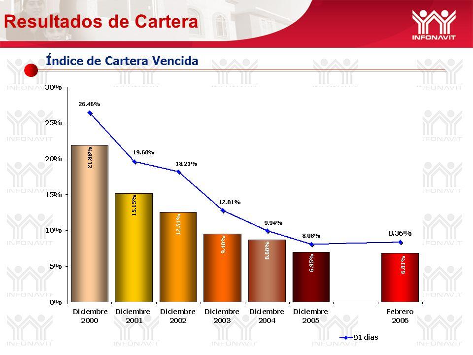 Ingresos Fiscalización (Millones de pesos) 549% 5% 44% 4% 46% 94% 44% Recaudación Fiscal