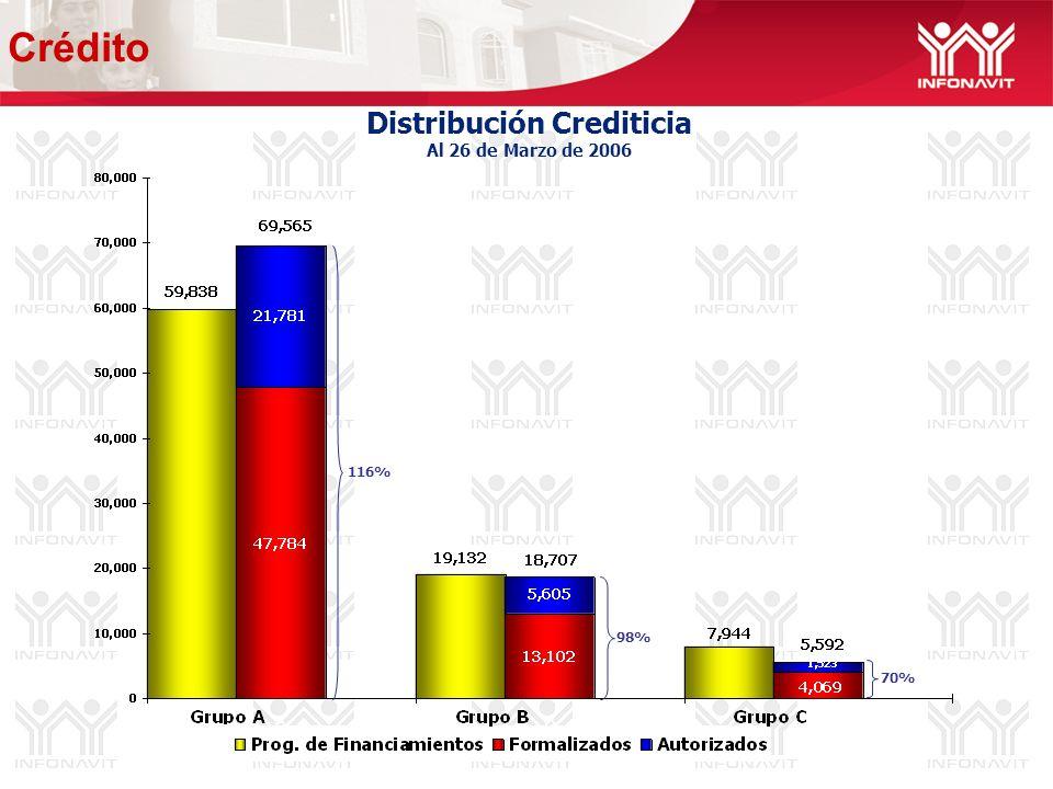 Distribución Crediticia Al 26 de Marzo de 2006 116% 98% 70% Crédito