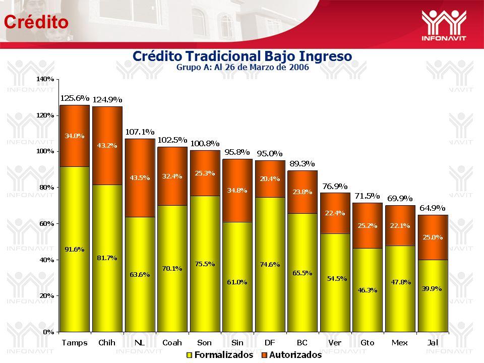 Crédito Tradicional Bajo Ingreso Grupo A: Al 26 de Marzo de 2006 Crédito