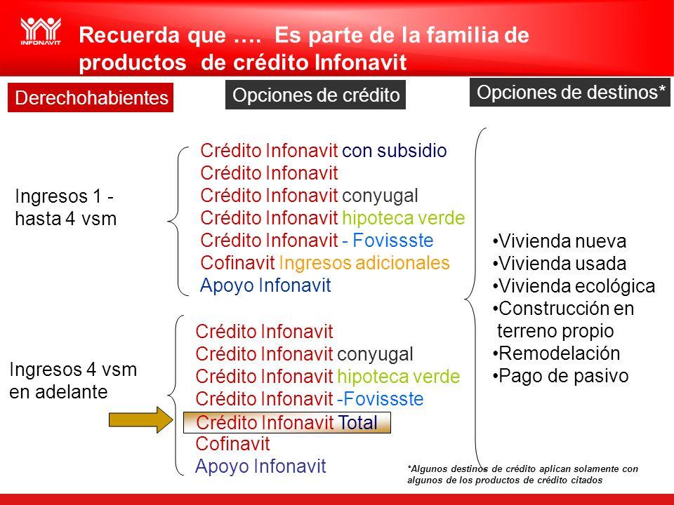Recuerda que …. Es parte de la familia de productos de crédito Infonavit Derechohabientes Ingresos 1 - hasta 4 vsm Opciones de crédito Crédito Infonav