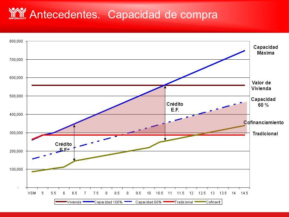 Valor de Vivienda Capacidad Máxima Capacidad 60 % Cofinanciamiento Tradicional Crédito E.F. Crédito E.F. Antecedentes. Capacidad de compra