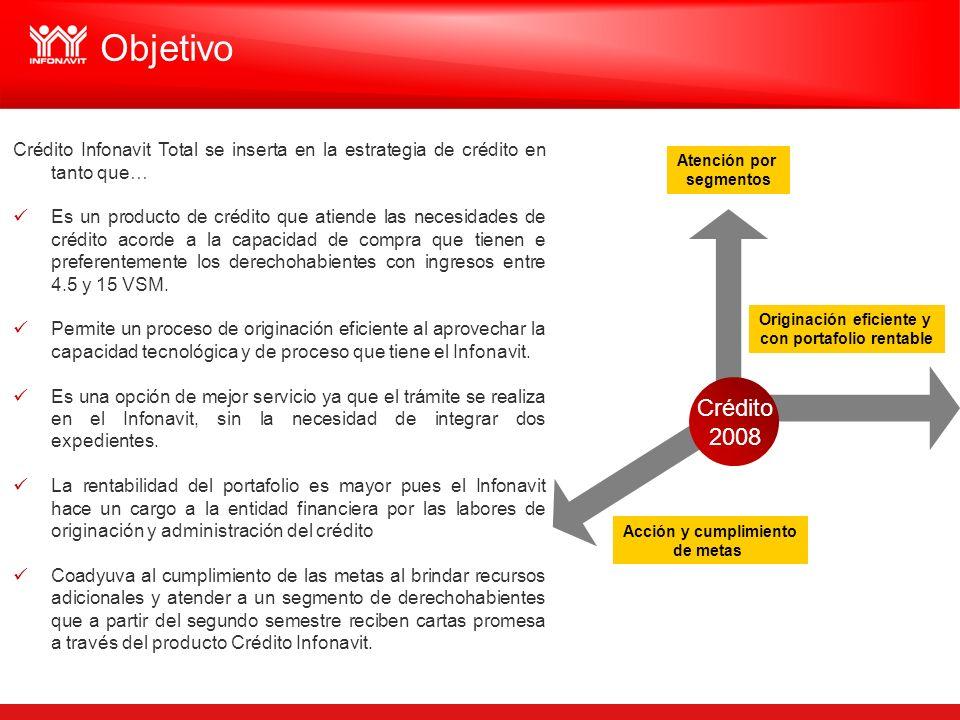 Objetivo Atención por segmentos Acción y cumplimiento de metas Originación eficiente y con portafolio rentable Crédito 2008 Crédito Infonavit Total se