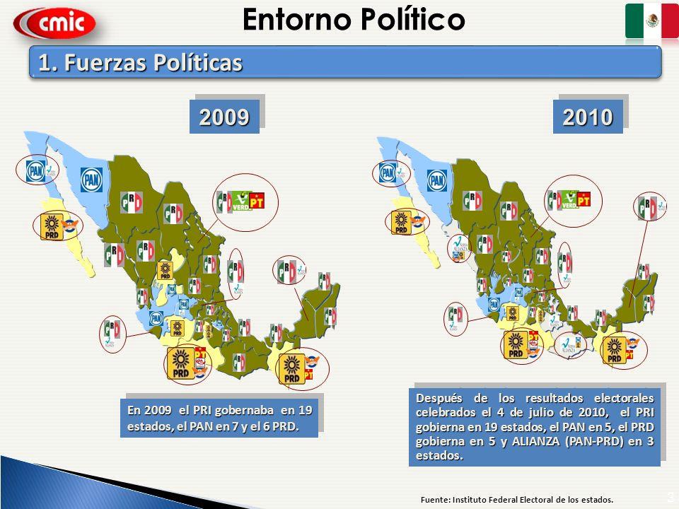 3 Después de los resultados electorales celebrados el 4 de julio de 2010, el PRI gobierna en 19 estados, el PAN en 5, el PRD gobierna en 5 y ALIANZA (