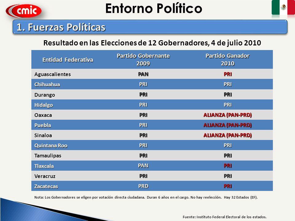 Entorno Político Entidad Federativa Partido Gobernante 2009 Partido Ganador 2010 AguascalientesPANPRI ChihuahuaPRIPRI DurangoPRIPRI HidalgoPRIPRI Oaxa