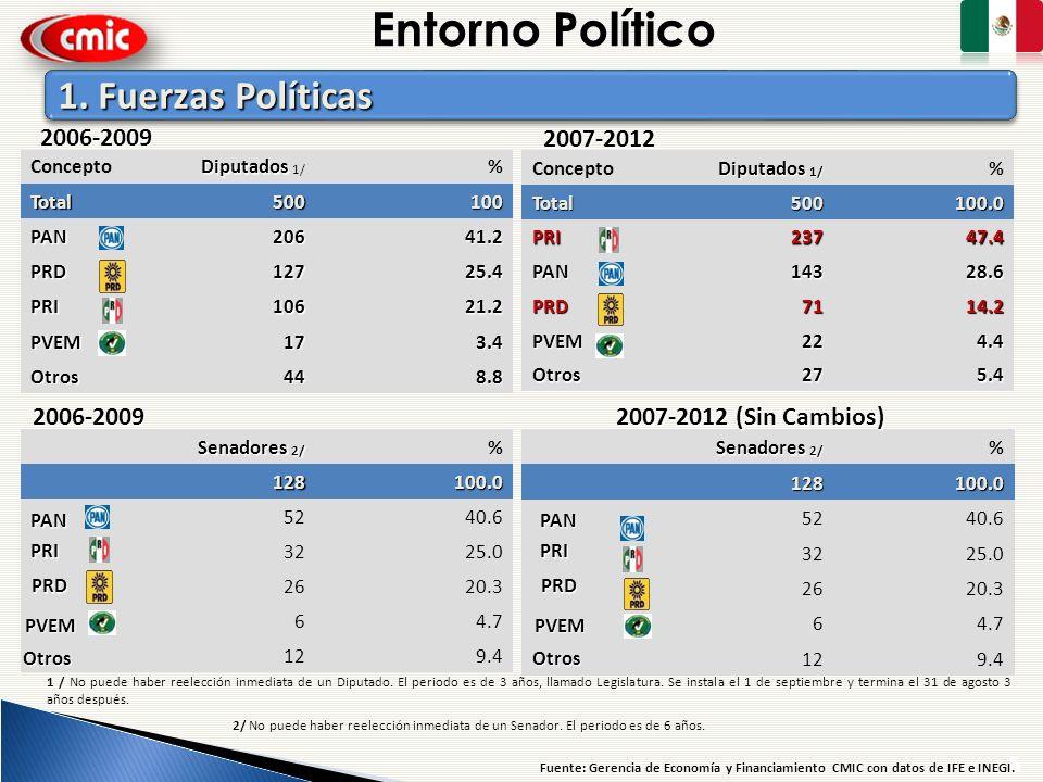 Concepto Diputados Diputados 1/ %Total500100 PAN20641.2 PRD12725.4 PRI10621.2 PVEM173.4 Otros448.8 1. Fuerzas Políticas Concepto Diputados 1/ %Total50