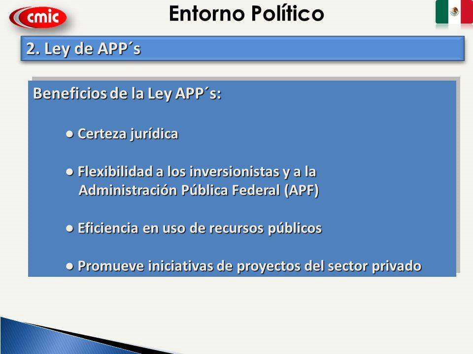 Entorno Político Beneficios de la Ley APP´s: Certeza jurídica Certeza jurídica Flexibilidad a los inversionistas y a la Flexibilidad a los inversionis