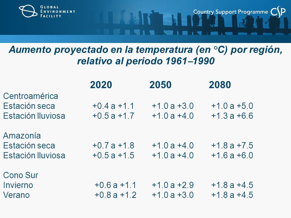 Aumento proyectado en la temperatura (en °C) por región, relativo al periodo 1961 – 1990 20202050 2080 Centroamérica Estación seca+0.4 a +1.1+1.0 a +3.0+1.0 a +5.0 Estación lluviosa+0.5 a +1.7+1.0 a +4.0+1.3 a +6.6 Amazonía Estación seca+0.7 a +1.8+1.0 a +4.0+1.8 a +7.5 Estación lluviosa+0.5 a +1.5+1.0 a +4.0+1.6 a +6.0 Cono Sur Invierno +0.6 a +1.1+1.0 a +2.9+1.8 a +4.5 Verano +0.8 a +1.2+1.0 a +3.0+1.8 a +4.5
