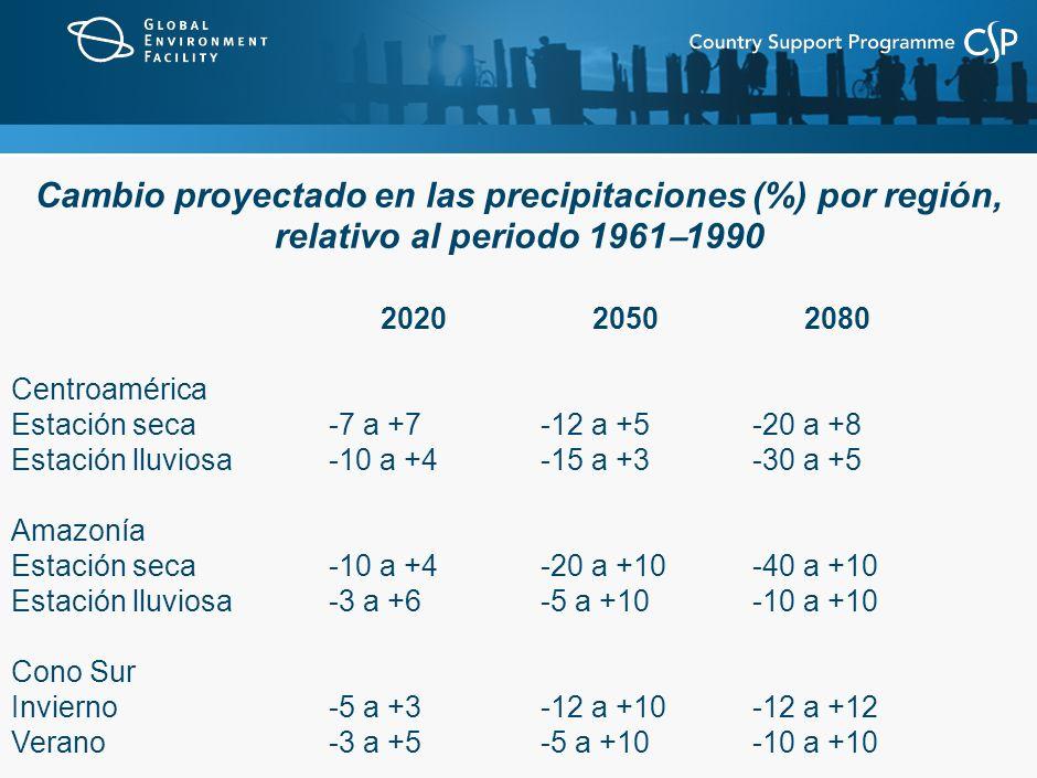 Cambio proyectado en las precipitaciones (%) por región, relativo al periodo 1961 – 1990 20202050 2080 Centroamérica Estación seca-7 a +7-12 a +5-20 a