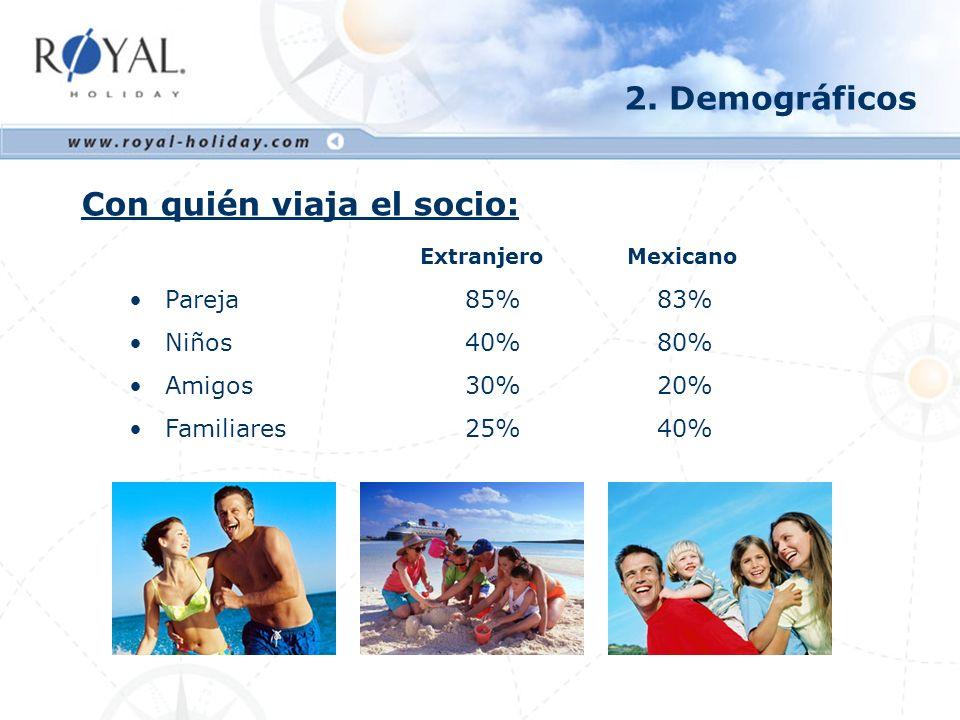 No.de personas que viajan: Extranjero Mexicano 1 ó 2 45% 15% 3 ó 435% 40% 5 ó más20% 45% 2.