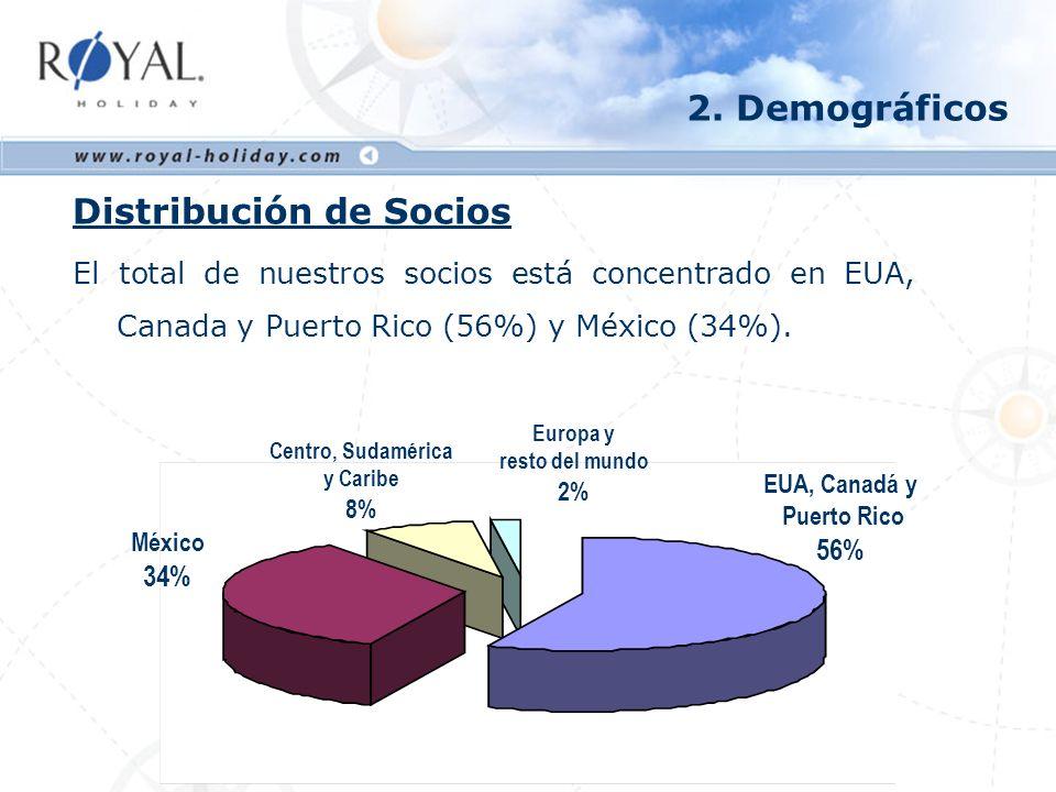 Origen del Socio El 90% de nuestros Socios proviene de: EUA, Canadá y Puerto Rico (56%) 85% familias (66% con niños) 12% mujeres solteras 3% hombres solteros México (34%) 90% familias (80% con niños) 8% mujeres solteras 2% hombres solteros 2.
