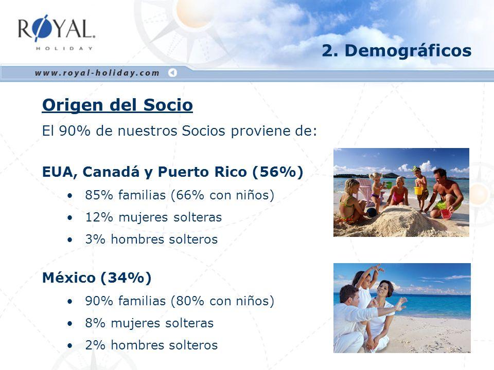 Nivel socio-económico del socio Extranjero Ocupación: Profesionistas con gerencias media y alta50% Independiente15% Retirado25% Ingresos: + $75,000 USD anuales62% $50,000 – $75,00023% Edad: 35 – 54 años45% 55 – 75 47% 2.