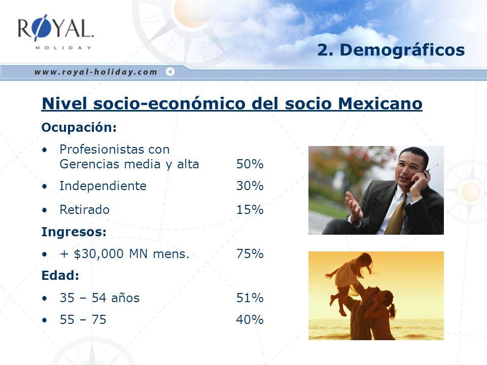 Con quién viaja el socio: Extranjero Mexicano Pareja85% 83% Niños40% 80% Amigos30% 20% Familiares25% 40% 2.