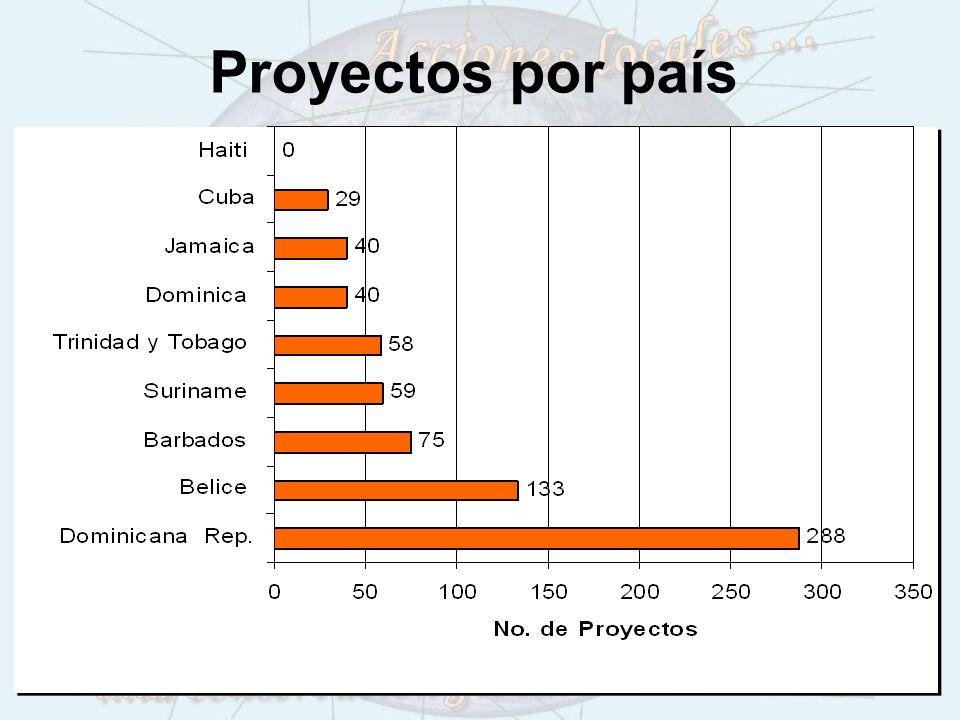 Proyectos por país