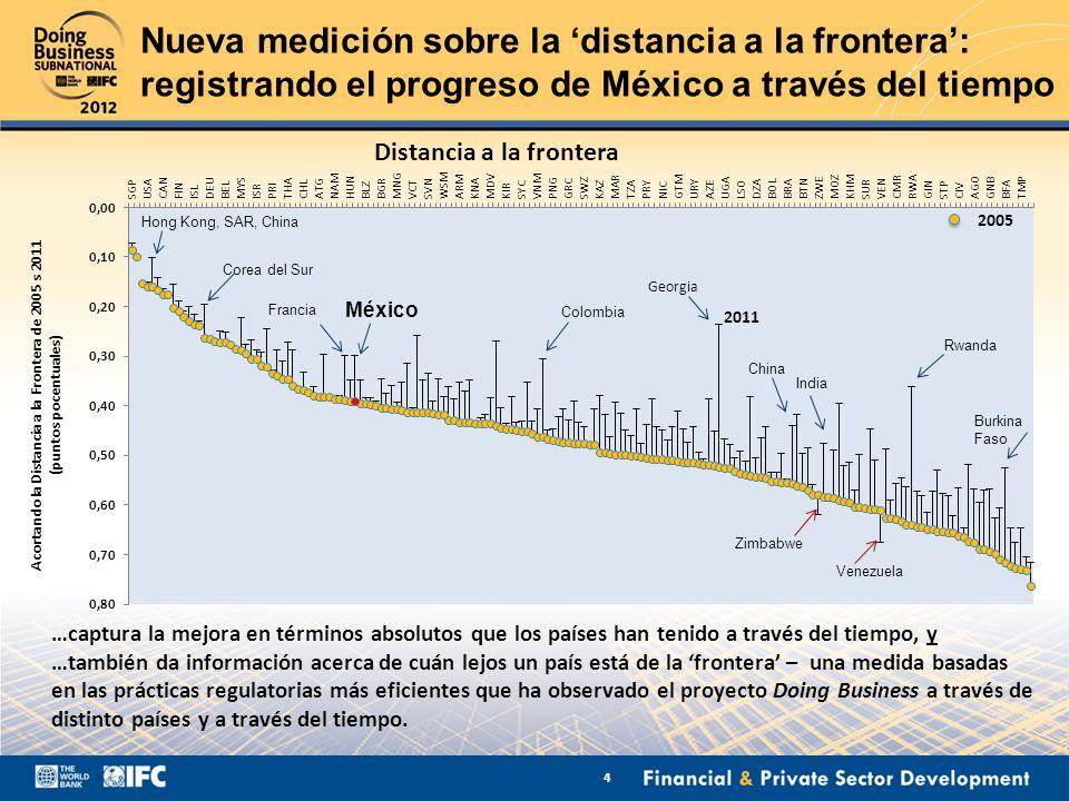 Nueva medición sobre la distancia a la frontera: registrando el progreso de México a través del tiempo …captura la mejora en términos absolutos que lo