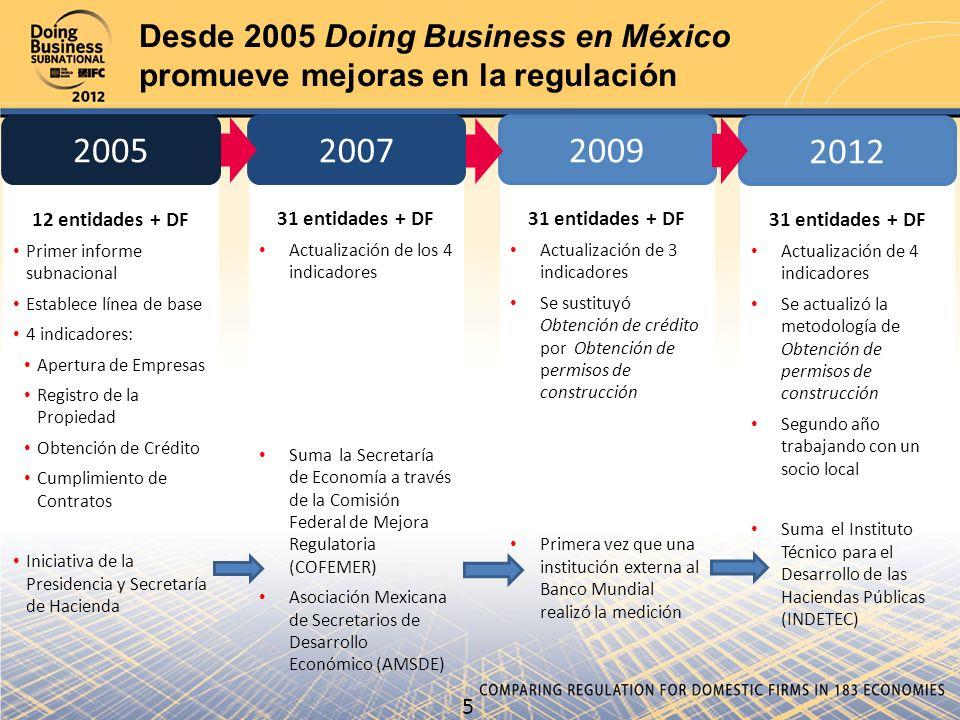 5 Desde 2005 Doing Business en México promueve mejoras en la regulación 31 entidades + DF Actualización de 3 indicadores Se sustituyó Obtención de cré
