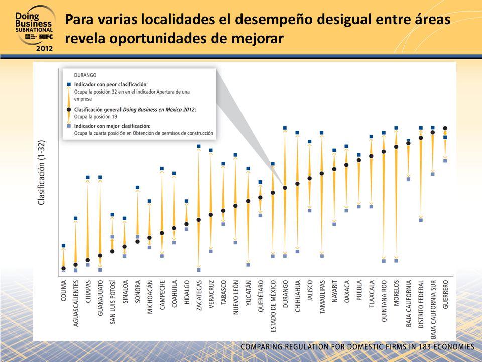 Para varias localidades el desempeño desigual entre áreas revela oportunidades de mejorar