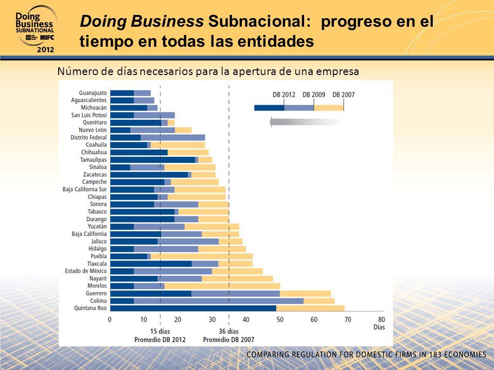 Doing Business Subnacional: progreso en el tiempo en todas las entidades Número de días necesarios para la apertura de una empresa