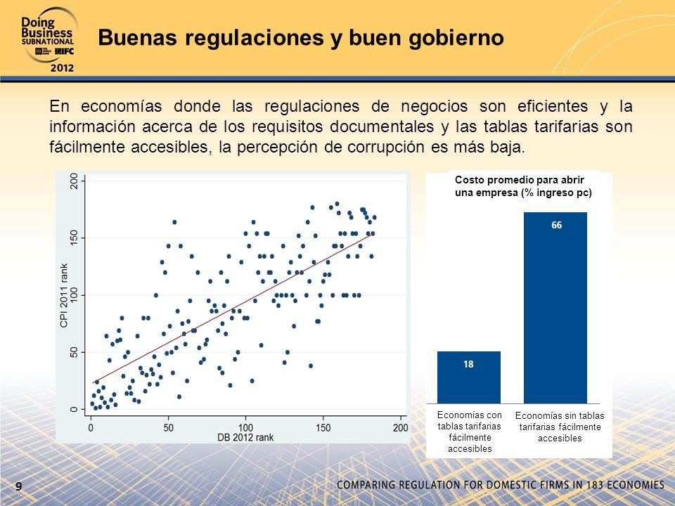 Buenas regulaciones y buen gobierno En economías donde las regulaciones de negocios son eficientes y la información acerca de los requisitos documenta
