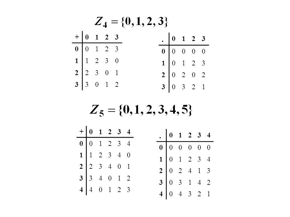+012345 0012345 1123450 2234501 3345012 4450123 5501234 +012345 0000000 1012345 2024024 3030303 4042042 5054321 ¡¡ Interesa trabajar con conjuntos donde todos los elementos no nulos tengan inverso !.