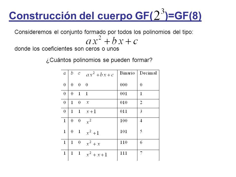 Construcción del cuerpo GF( )=GF(8) Consideremos el conjunto formado por todos los polinomios del tipo: donde los coeficientes son ceros o unos ¿Cuánt