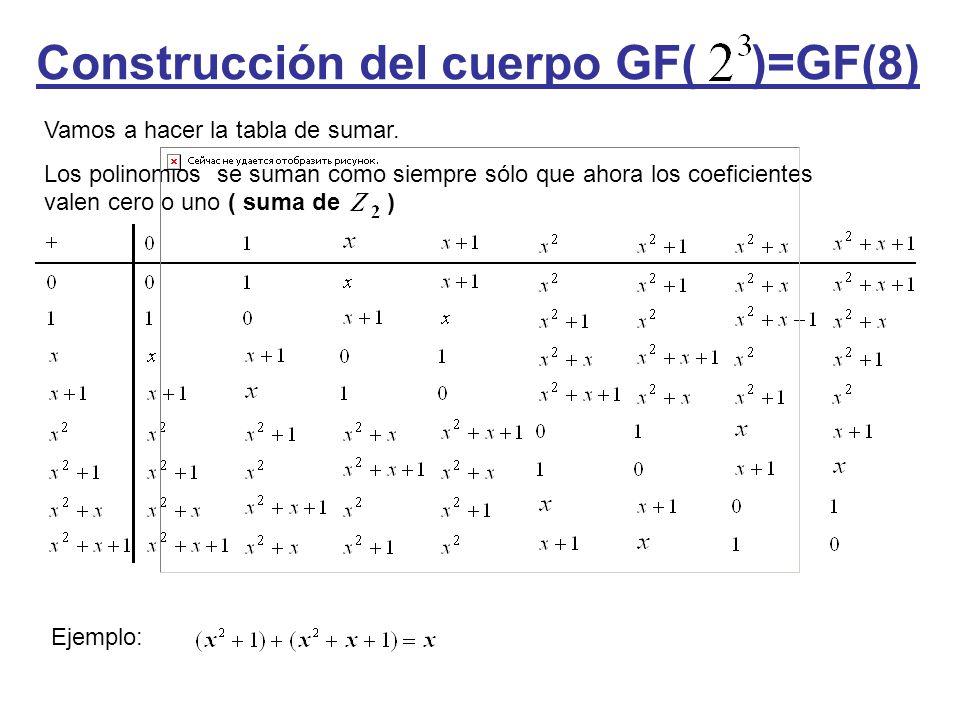 Construcción del cuerpo GF( )=GF(8) Vamos a hacer la tabla de sumar. Los polinomios se suman como siempre sólo que ahora los coeficientes valen cero o