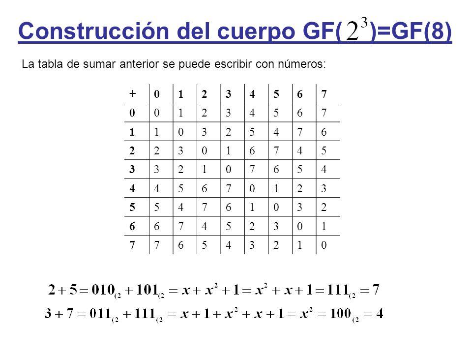 Construcción del cuerpo GF( )=GF(8) La tabla de sumar anterior se puede escribir con números: +01234567 001234567 110325476 223016745 332107654 445670