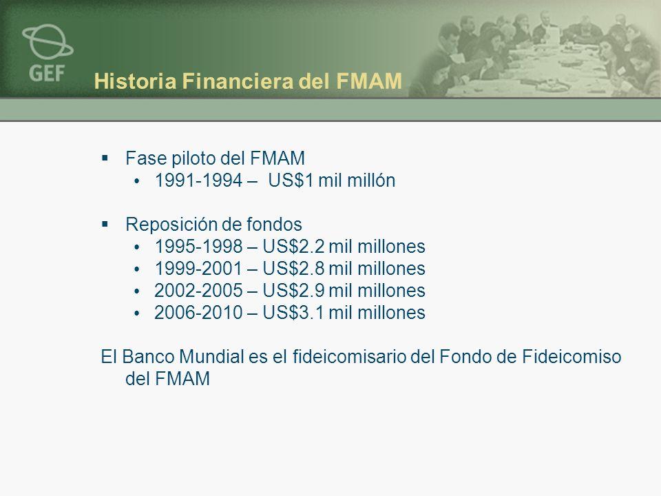 Historia Financiera del FMAM Fase piloto del FMAM 1991-1994 – US$1 mil millón Reposición de fondos 1995-1998 – US$2.2 mil millones 1999-2001 – US$2.8 mil millones 2002-2005 – US$2.9 mil millones 2006-2010 – US$3.1 mil millones El Banco Mundial es el fideicomisario del Fondo de Fideicomiso del FMAM