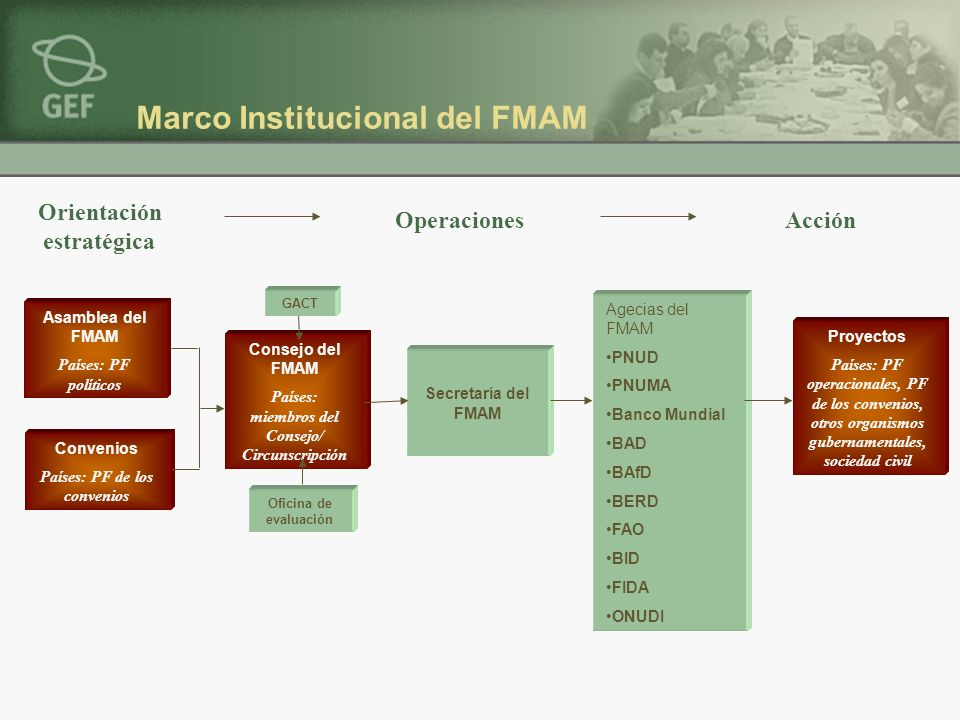 Marco Institucional del FMAM GACT Asamblea del FMAM Países: PF políticos Secretaría del FMAM Agecias del FMAM PNUD PNUMA Banco Mundial BAD BAfD BERD F