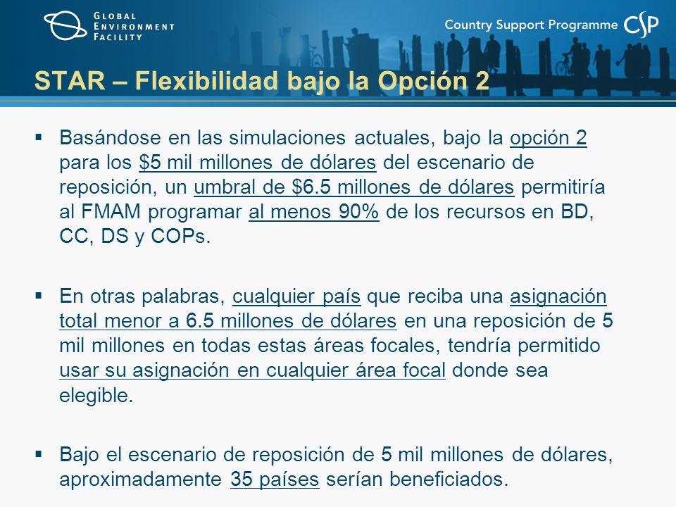 STAR – Flexibilidad bajo la Opción 2 Basándose en las simulaciones actuales, bajo la opción 2 para los $5 mil millones de dólares del escenario de reposición, un umbral de $6.5 millones de dólares permitiría al FMAM programar al menos 90% de los recursos en BD, CC, DS y COPs.