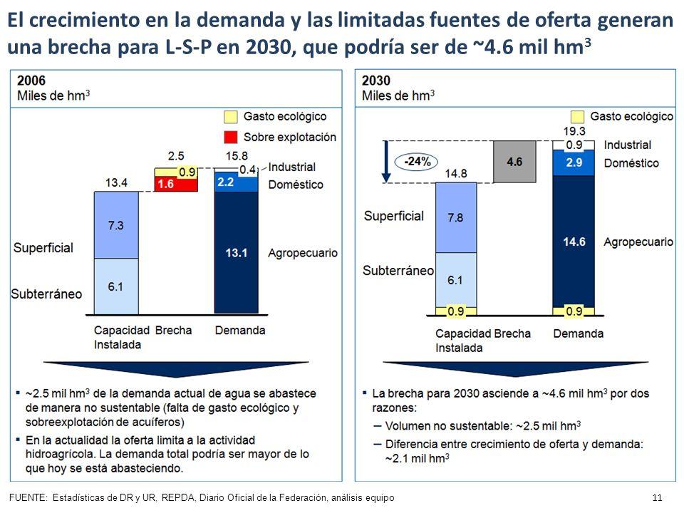 El crecimiento en la demanda y las limitadas fuentes de oferta generan una brecha para L-S-P en 2030, que podría ser de ~4.6 mil hm 3 FUENTE: Estadísticas de DR y UR, REPDA, Diario Oficial de la Federación, análisis equipo 11