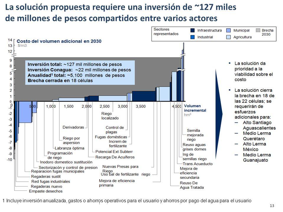 1 Incluye inversión anualizada, gastos o ahorros operativos para el usuario y ahorros por pago del agua para el usuario La solución propuesta requiere una inversión de ~127 miles de millones de pesos compartidos entre varios actores í 13