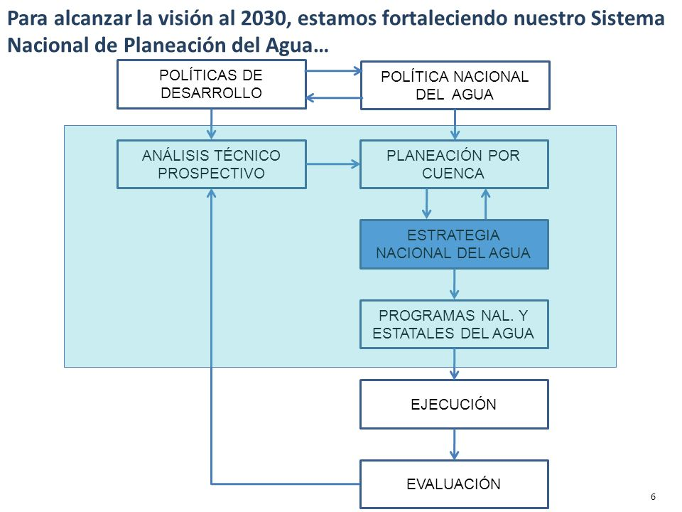 POLÍTICAS DE DESARROLLO ANÁLISIS TÉCNICO PROSPECTIVO POLÍTICA NACIONAL DEL AGUA PLANEACIÓN POR CUENCA ESTRATEGIA NACIONAL DEL AGUA PROGRAMAS NAL.
