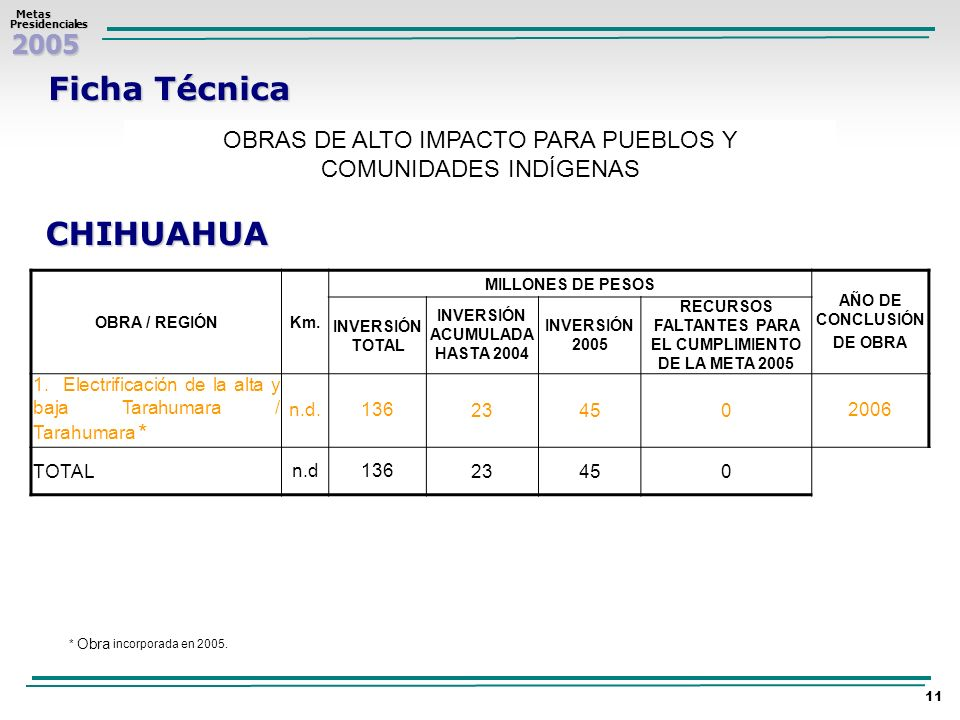 2005 Metas MetasPresidenciales 11 Ficha Técnica OBRAS DE ALTO IMPACTO PARA PUEBLOS Y COMUNIDADES INDÍGENAS CHIHUAHUA OBRA / REGIÓNKm. MILLONES DE PESO