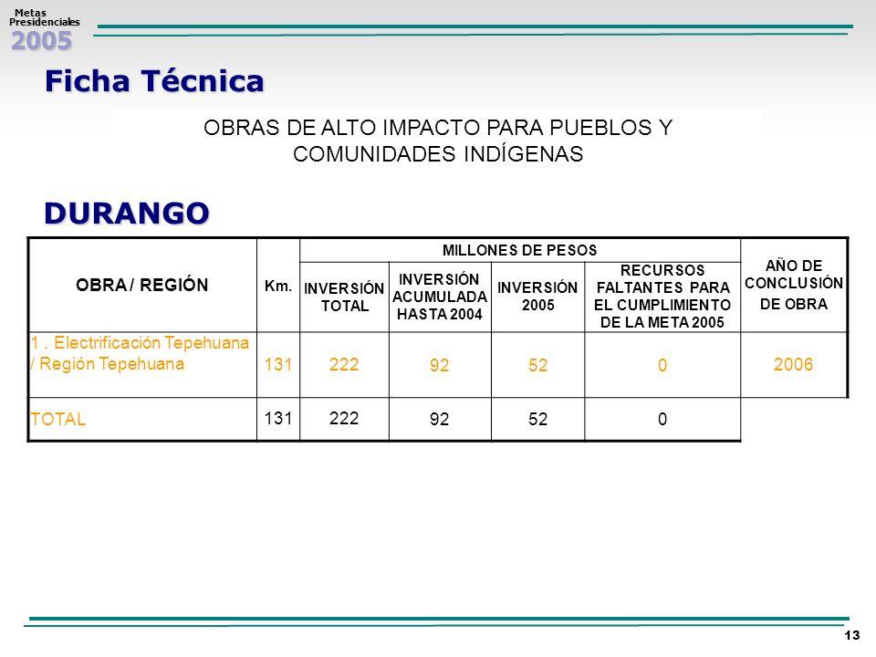 2005 Metas MetasPresidenciales 13 Ficha Técnica OBRAS DE ALTO IMPACTO PARA PUEBLOS Y COMUNIDADES INDÍGENAS DURANGO OBRA / REGIÓN Km. MILLONES DE PESOS