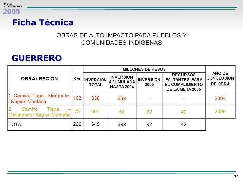 2005 Metas MetasPresidenciales 15 Ficha Técnica OBRAS DE ALTO IMPACTO PARA PUEBLOS Y COMUNIDADES INDÍGENAS GUERRERO OBRA / REGIÓN Km. MILLONES DE PESO