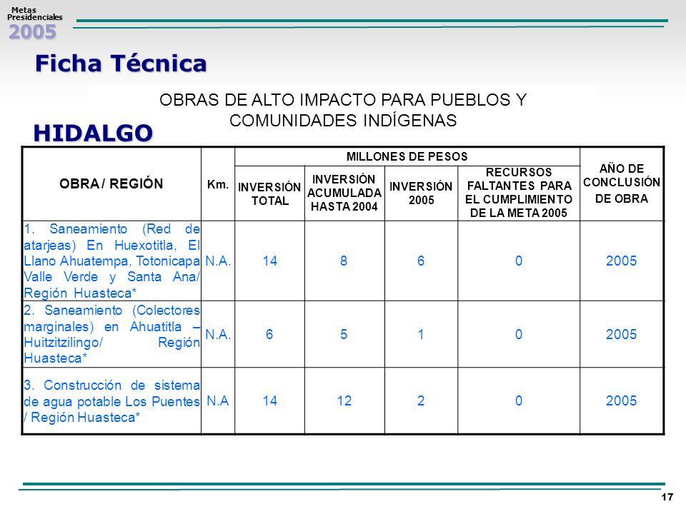 2005 Metas MetasPresidenciales 17 Ficha Técnica OBRAS DE ALTO IMPACTO PARA PUEBLOS Y COMUNIDADES INDÍGENAS HIDALGO OBRA / REGIÓN Km. MILLONES DE PESOS