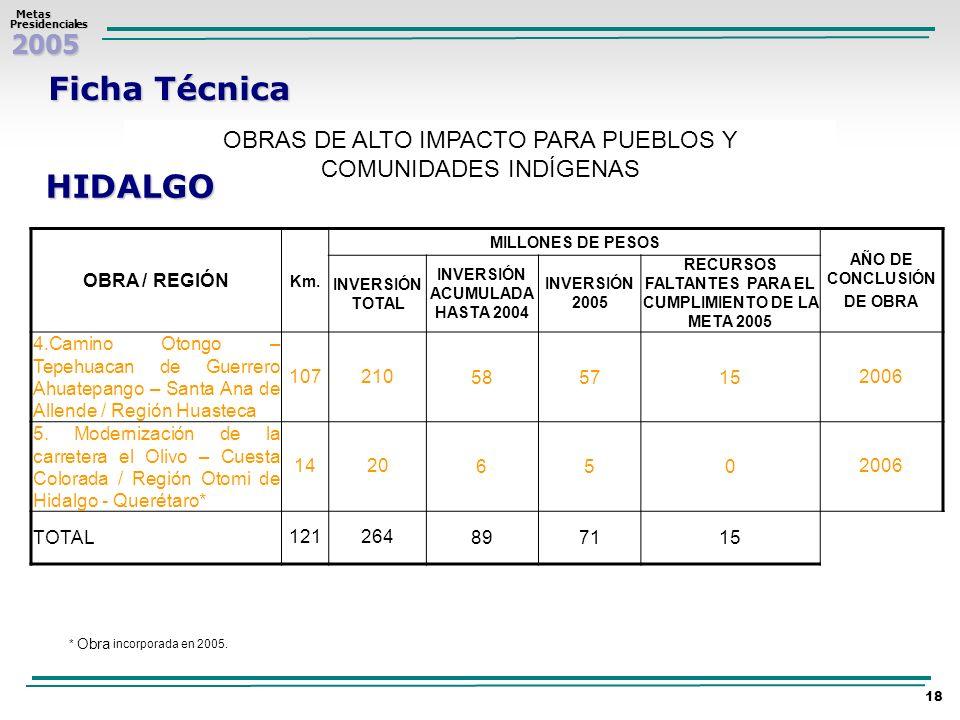 2005 Metas MetasPresidenciales 18 Ficha Técnica OBRAS DE ALTO IMPACTO PARA PUEBLOS Y COMUNIDADES INDÍGENAS HIDALGO OBRA / REGIÓN Km. MILLONES DE PESOS