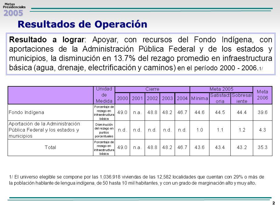2005 Metas MetasPresidenciales 3 Para el año 2005 el apoyo a la disminución del rezago se calculó a partir de la aportación de los siguientes recursos: 2,556 millones de pesos (mdp) del Fondo Indígena; 707.7 (mdp) de la Administración Pública Federal (SCT con una aportación de 556.0 mdp, y CFE con una aportación de 151.7 mdp); y 639.0 (mdp) aportados por los estados y municipios, lo que da un total de 3,902.7 millones de pesos.