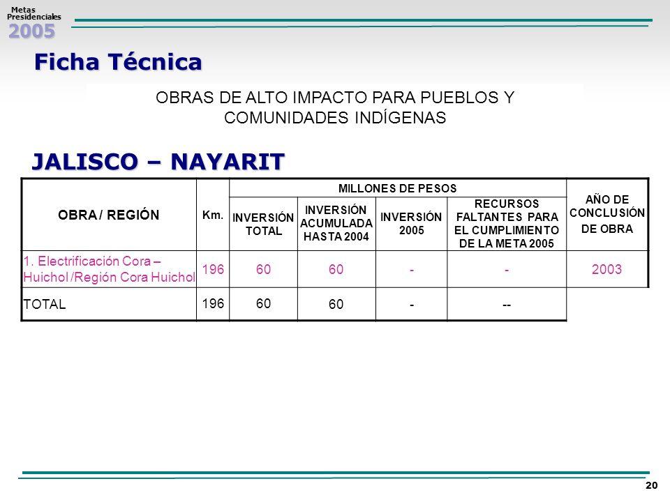 2005 Metas MetasPresidenciales 20 Ficha Técnica OBRAS DE ALTO IMPACTO PARA PUEBLOS Y COMUNIDADES INDÍGENAS JALISCO – NAYARIT OBRA / REGIÓN Km. MILLONE