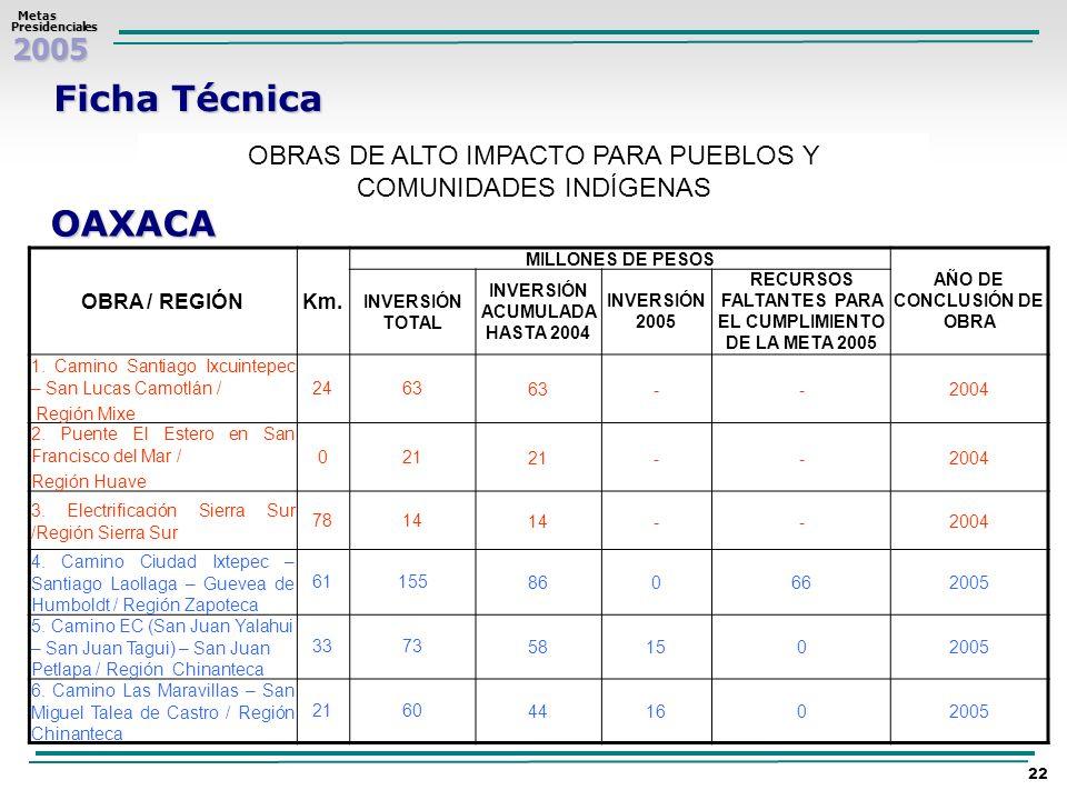 2005 Metas MetasPresidenciales 22 Ficha Técnica OBRAS DE ALTO IMPACTO PARA PUEBLOS Y COMUNIDADES INDÍGENAS OAXACA OBRA / REGIÓNKm. MILLONES DE PESOS A