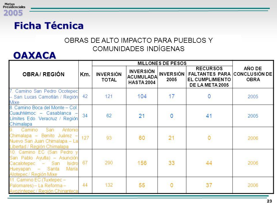2005 Metas MetasPresidenciales 23 Ficha Técnica OBRAS DE ALTO IMPACTO PARA PUEBLOS Y COMUNIDADES INDÍGENAS OAXACA OBRA / REGIÓNKm. MILLONES DE PESOS A