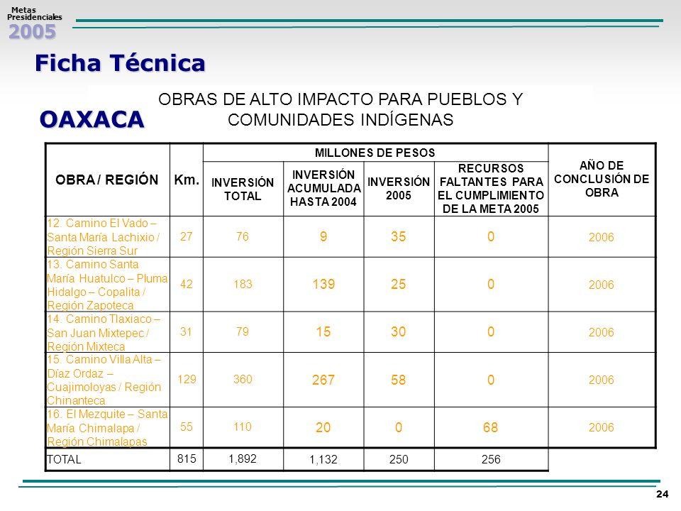 2005 Metas MetasPresidenciales 24 Ficha Técnica OBRAS DE ALTO IMPACTO PARA PUEBLOS Y COMUNIDADES INDÍGENAS OAXACA OBRA / REGIÓNKm. MILLONES DE PESOS A