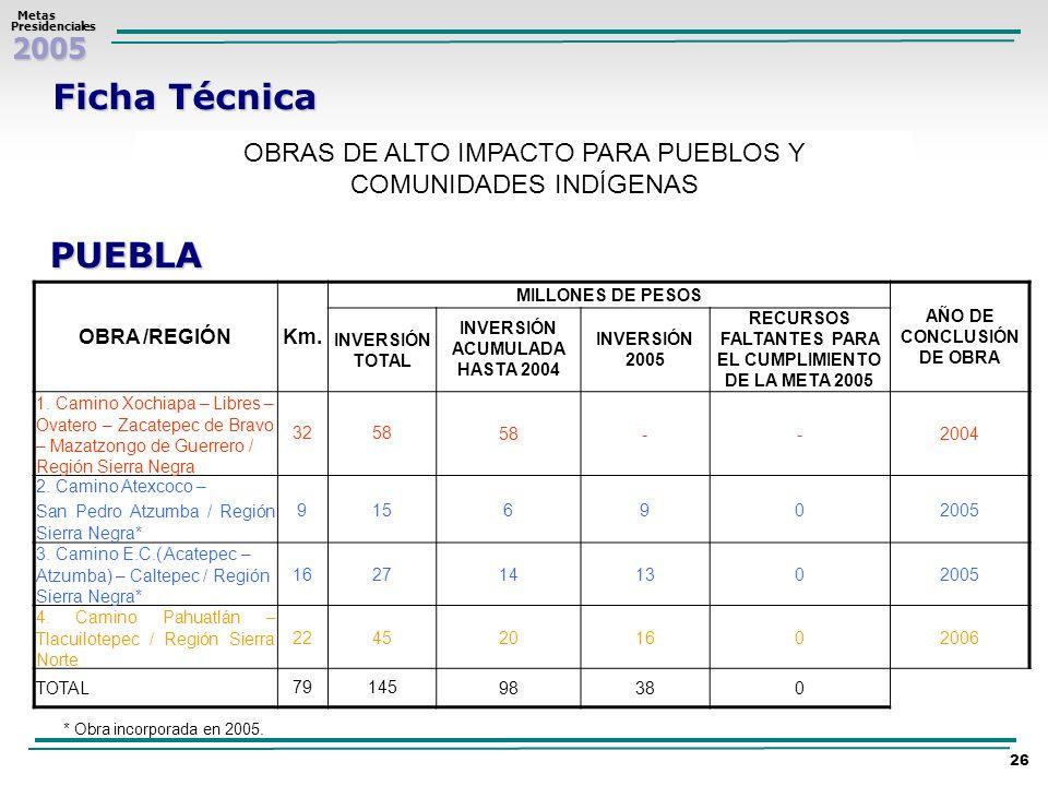 2005 Metas MetasPresidenciales 26 Ficha Técnica OBRAS DE ALTO IMPACTO PARA PUEBLOS Y COMUNIDADES INDÍGENAS PUEBLA OBRA /REGIÓNKm. MILLONES DE PESOS AÑ