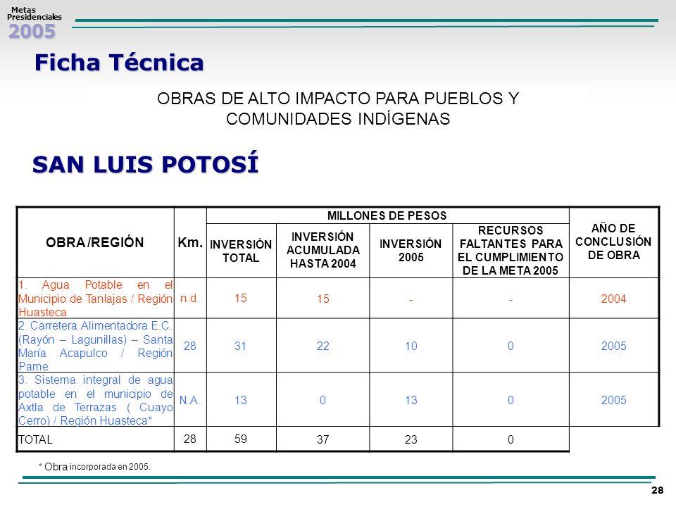 2005 Metas MetasPresidenciales 28 Ficha Técnica OBRAS DE ALTO IMPACTO PARA PUEBLOS Y COMUNIDADES INDÍGENAS SAN LUIS POTOSÍ OBRA /REGIÓNKm. MILLONES DE